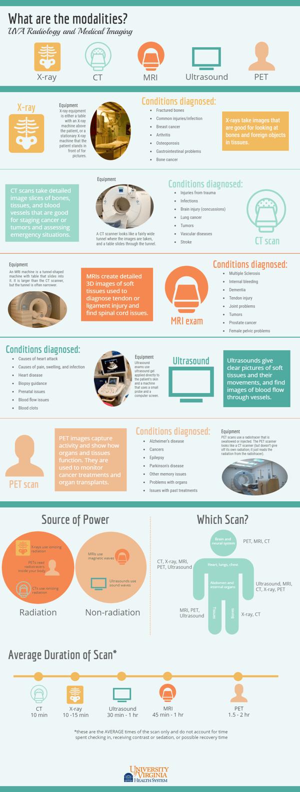 Modalities-Infographic